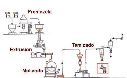 esquema_fabricacion